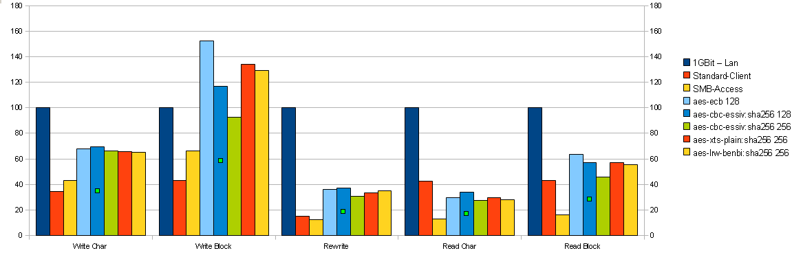 Verschlüsselung Performance Statistic